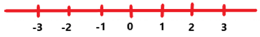 Real numbers can be denoted on a number line