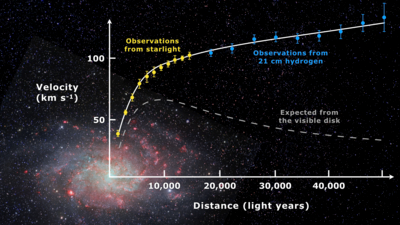 Promising Discovery of Exotic Dark Matter dominating most Spiral Galaxies